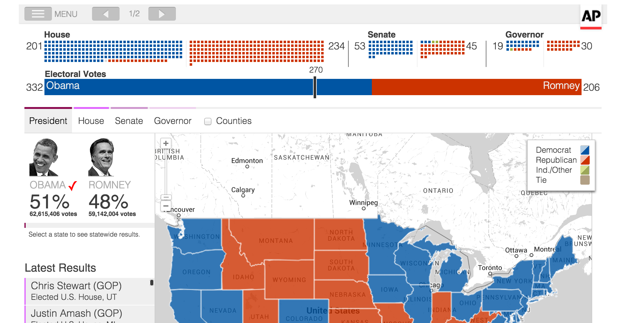 Via Nate Silver Fivethirtyeight Which Polls Fared Best And Worst In The 2012 Presidential Race